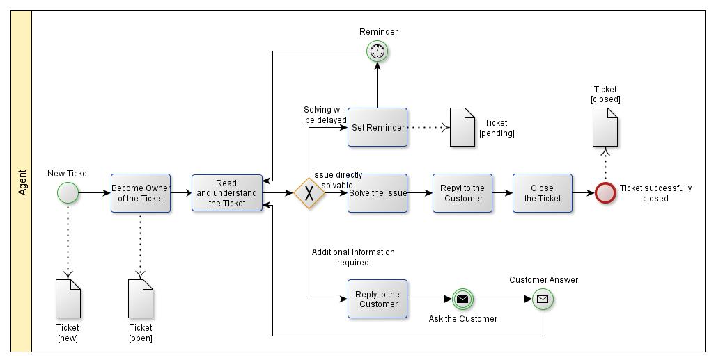 public software otrs workflow  Enterprise Lab Wiki